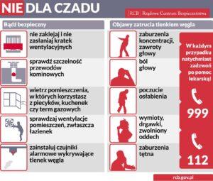 Plakat opisujący działania zapewniające bezpieczeństwo, a także objawy zatrucia czadem.